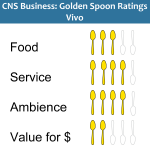 Golden Spoons Review: Vivo