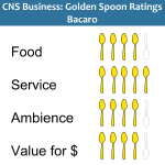 Golden Spoons Review: Bacaro