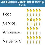 Golden Spoons Review: Catch